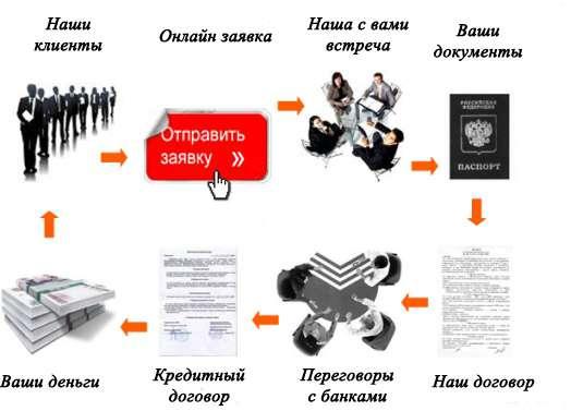 Схема нашего взаимодействия: